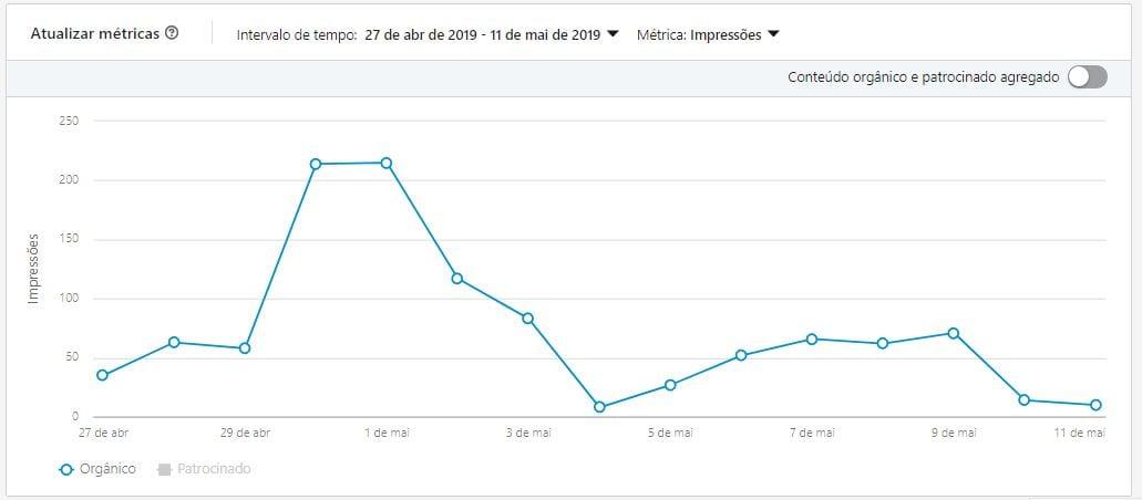 Linkedin Analytics Engajamento