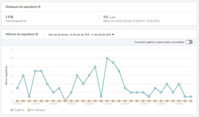 Linkedin Analytics Seguidores