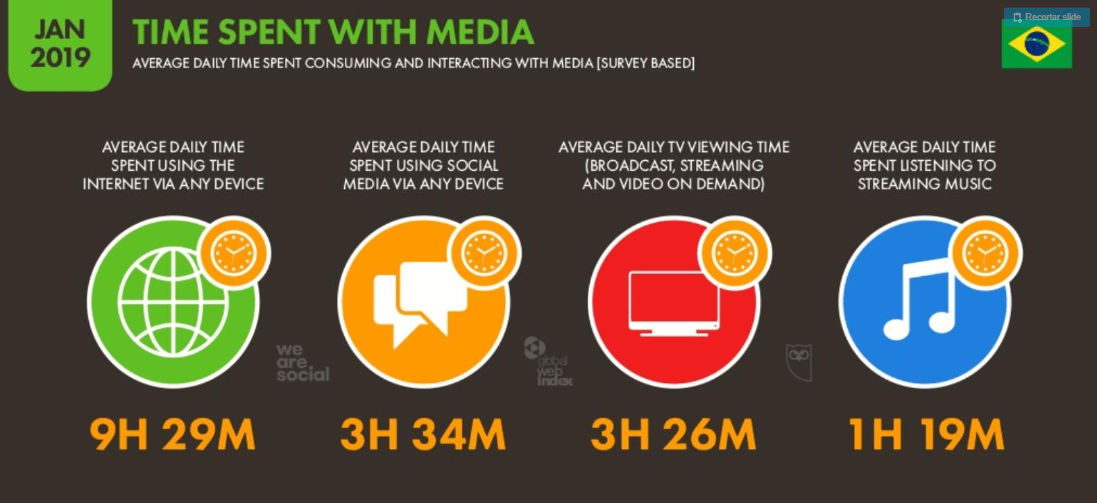 tempo gasto nas redes sociais brasil