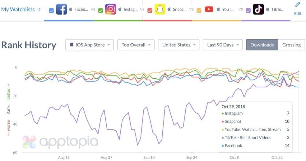 Como fazer vídeo no Tik Tok: gráfico comparativo entre as redes sociais fornecido pela empresa Apptopia.