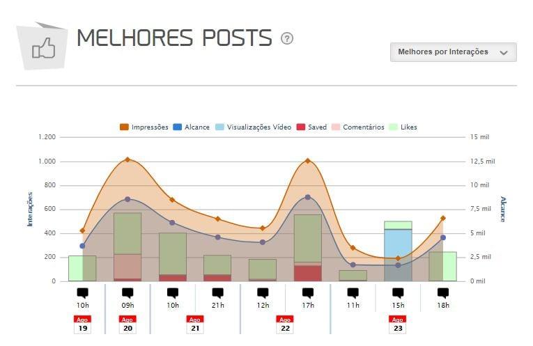 Social analytics imagem do gráfico de melhores posts da mLabs