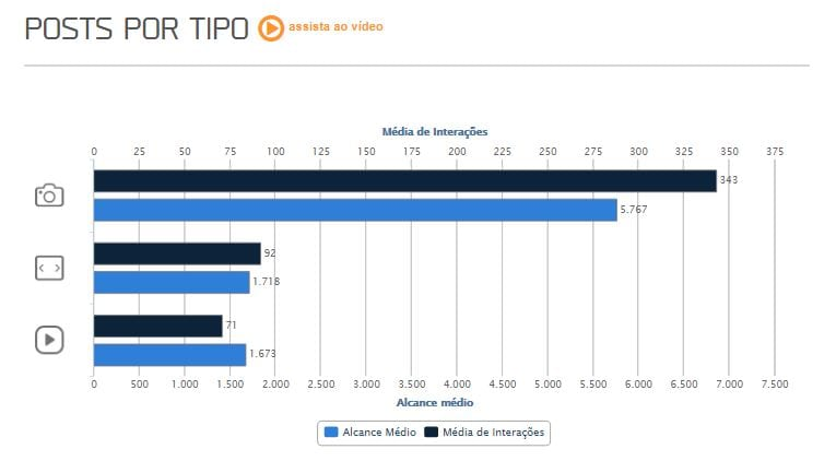 Social analytics imagem do gráfico de posts por tipo da mLabs