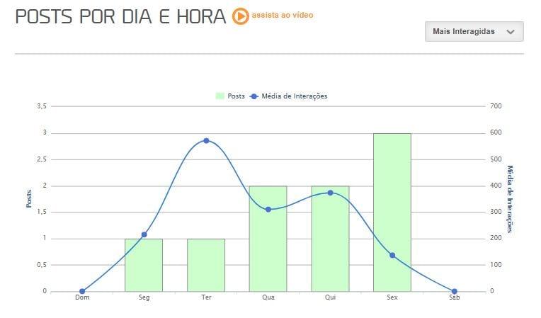 Social analytics imagem do gráfico de posts por dia da mLabs.