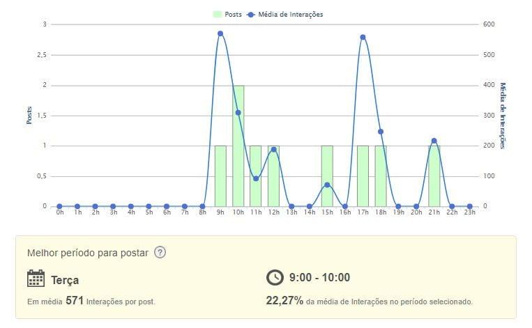 Social analytics imagem do gráfico de posts por hora da mLabs.