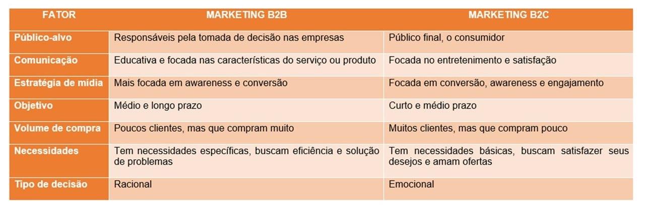B2B Marketing: imagem de uma tabela com as diferenças entre Marketing B2B e B2C