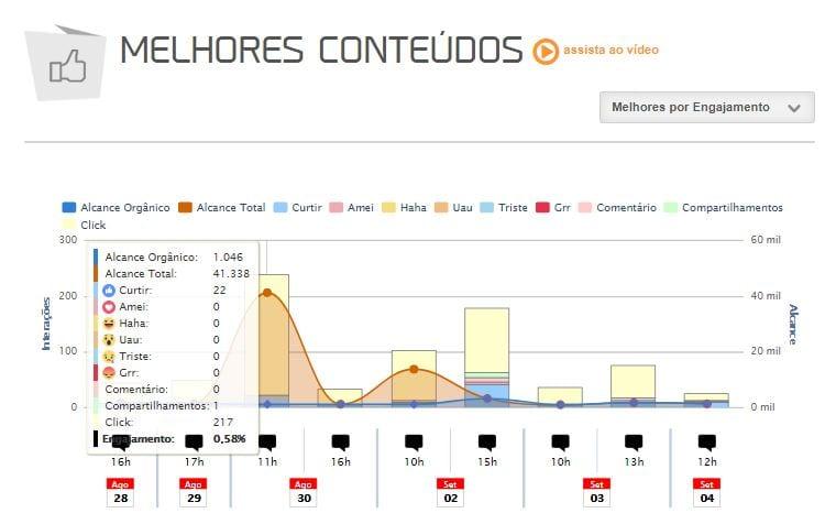 Facebook para negócios: imagem do gráfico de melhores conteúdos da plataforma mLabs