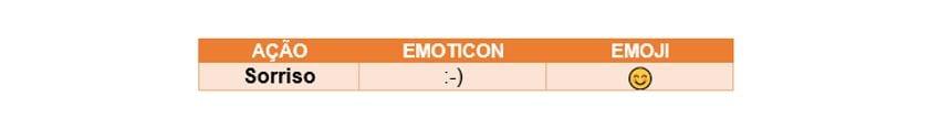 Emoticons para Instagram: tabela com a evolução do emoticon para emoji