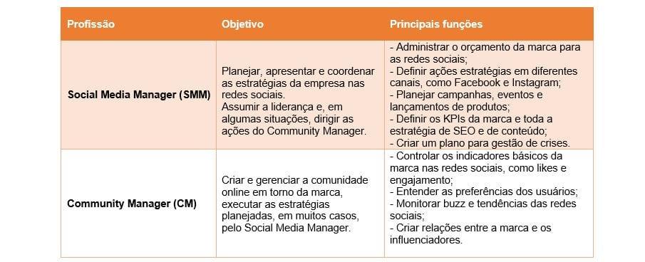 Social Media Manager Comparação
