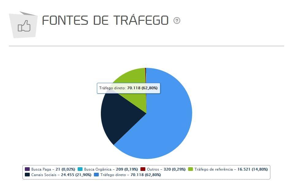 Como aumentar o alcance no Instagram: imagem do relatório fontes de tráfego da mLabs