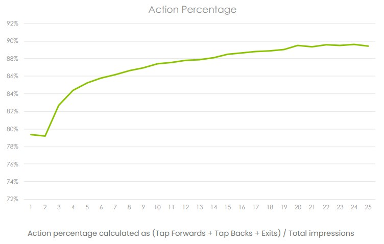 ganhar seguidores no instagram: gráfico que mostra o percentual de interações nos Stories sequenciais