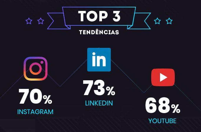 Mercado digital: imagem dos top 3 canais que são tendência em 2020. São eles: LinkedIn com 73%, Instagram com 70% e YouTube com 68%.