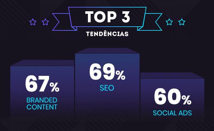 Mercado digital: imagem dos top 3 estratégias que são tendências em 2020. São elas: SEO com 69%, Brand Content com 67% e Social Ads com 60%.