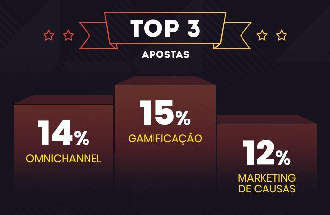 Mercado digital: imagem das top 3 estratégias que são apostas em 2020. São elas: Gamificação 15%, Omnichannel 14% e Marketing de causas 12%.