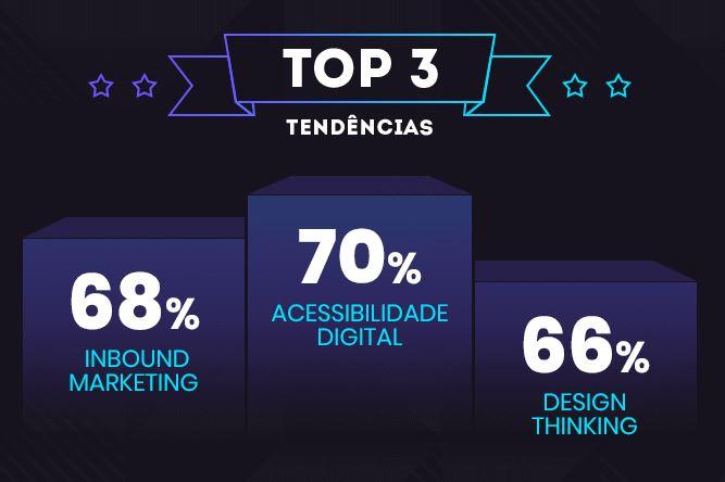 Mercado digital: imagem das top 3 metodologias que são tendências em 2020. São elas: Acessibilidade Digital com 70%, Inbound Marketing com 68% e Design Thinking com 66%.
