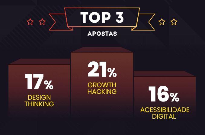 Mercado digital: imagem das top 3 metodologias que são apostas em 2020. São elas: Growth Hacking com 21%, Design Thinking com 17% e Acessibilidade Digital com 16%.