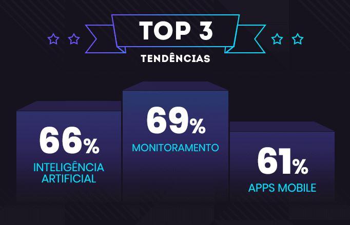 Mercado digital: imagem das top 3 tecnologias que são tendências em 2020. São elas: Monitoramento com 69%, Inteligência Artificial 66% e Apps Mobile com 61%.