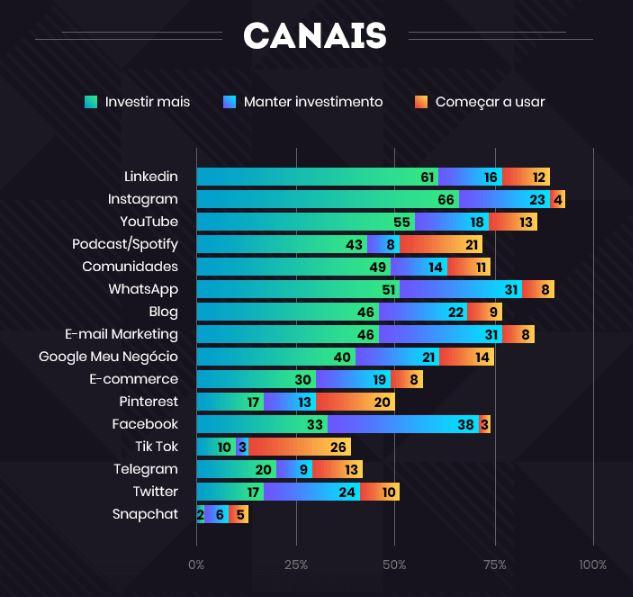Mercado Digital: imagem de um gráfico com a descrição dos canais para apostar em 2020