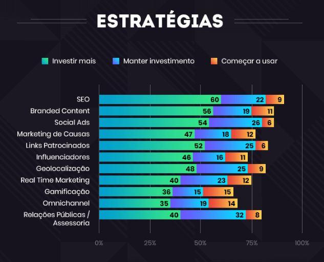 Mercado Digital: imagem de um gráfico com a descrição das estratégias para apostar em 2020