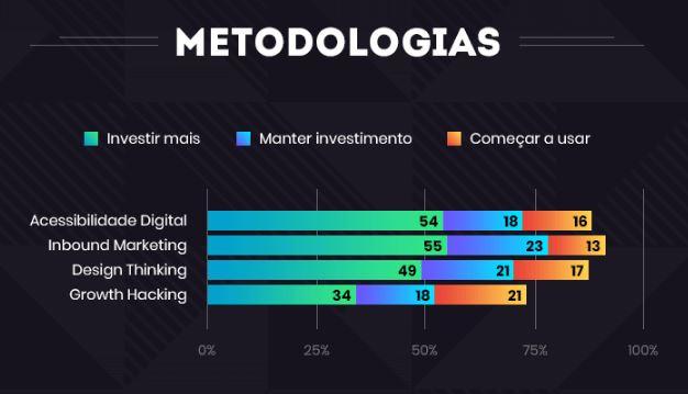 Mercado Digital: imagem de um gráfico com a descrição das metodologias para apostar em 2020