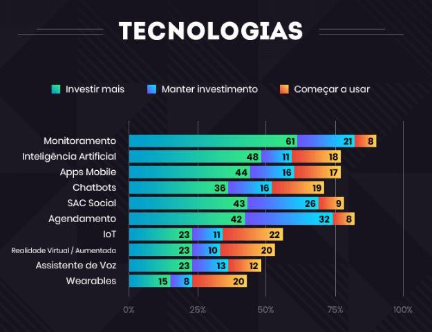 Mercado Digital: imagem de um gráfico com a descrição das tecnologias para apostar em 2020