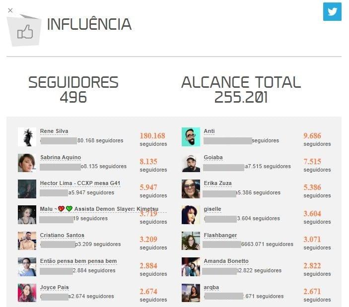 Twitter Trending Topics: Imagem do gráfico de Influência da mLabs