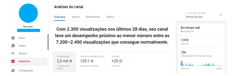 YouTube Analytics: Imagem de página principal do YouTube Analytics.