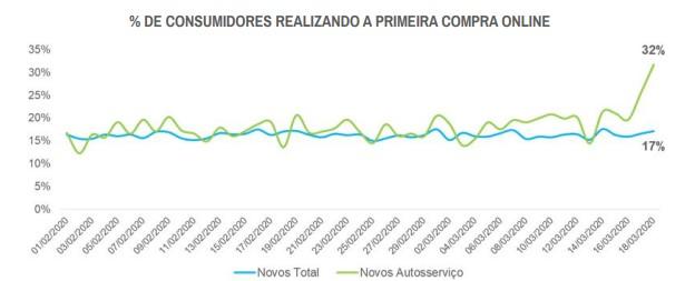 Guia COVID-19 para negócios: imagem de um gráfico da Ebit - Nielsen Company.