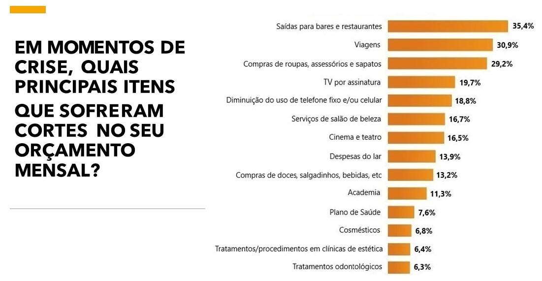 Marketing digital para salão de beleza: imagem de uma pesquisa com gráfico na cor laranja , na parte esquerda, indicando os principais itens que sofreram cortes no orlamento mensal em momentos de crise. Serviços de salão de beleza aparece na sexta colocação com 16,7%