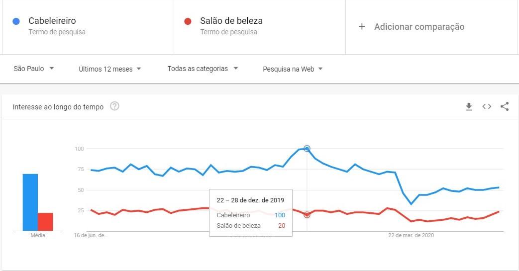 """Marketing digital para salão de beleza: imagem de um gráfico em formato de linhas, com duas linhas azul e vermelha cada uma indica o interesse ao longo do tempo pela busca das duas palavras """"Cabeleireiro"""" e Salão de Beleza"""""""