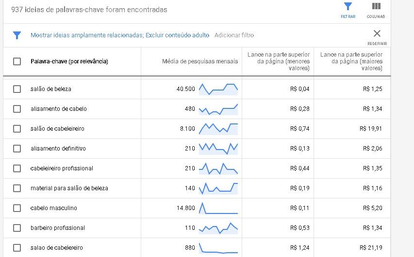 Marketing digital para salão de beleza: imagem do pesquisador de palavras chaves do Google