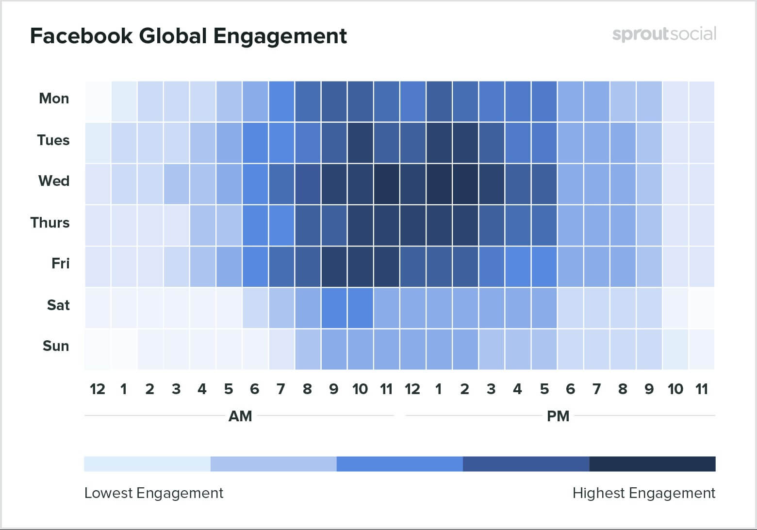 Redes sociais para salão de beleza: imagem de um gráfico indicando os melhores dias e horários para postar no facebook