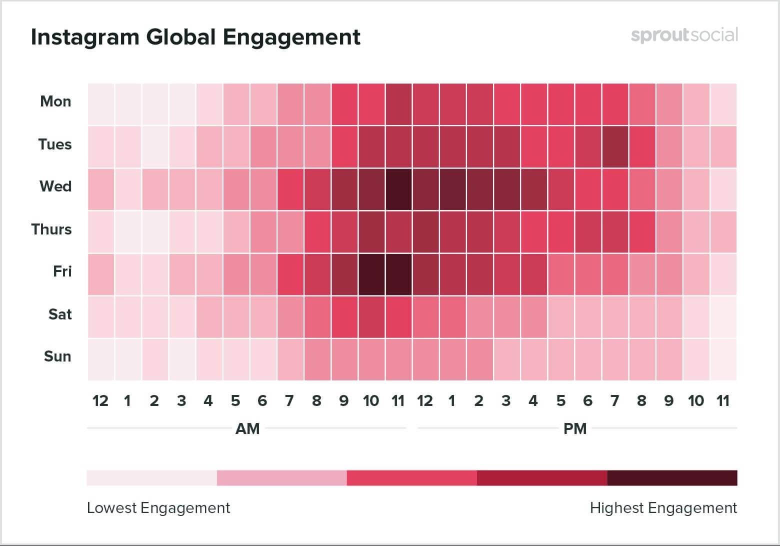 Redes sociais para salão de beleza: imagem de um gráfico indicando os melhores dias e horários para postar no instagram