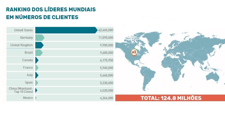 Marketing para academia: imagem de um gráfico indicando o Brasil em quarto lugar no ranking mundial em número de clientes de academias.