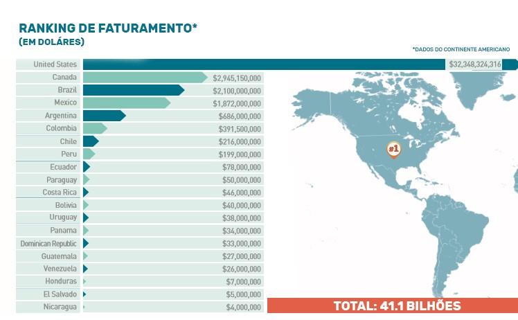 Marketing para academia: imagem de um gráfico indicando o Brasil em terceiro lugar do ranking de países com mais academias no Continente Americano