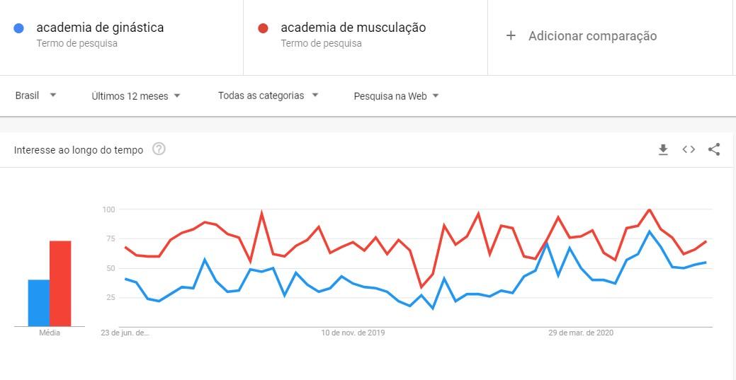 """Marketing para academia: imagem do gráfico do Google Trends com duas linhas, uma vermelha e uma azul, indicando a comparação de busca pelos termos """"academia de musculação"""" e """"academia de ginástica"""""""
