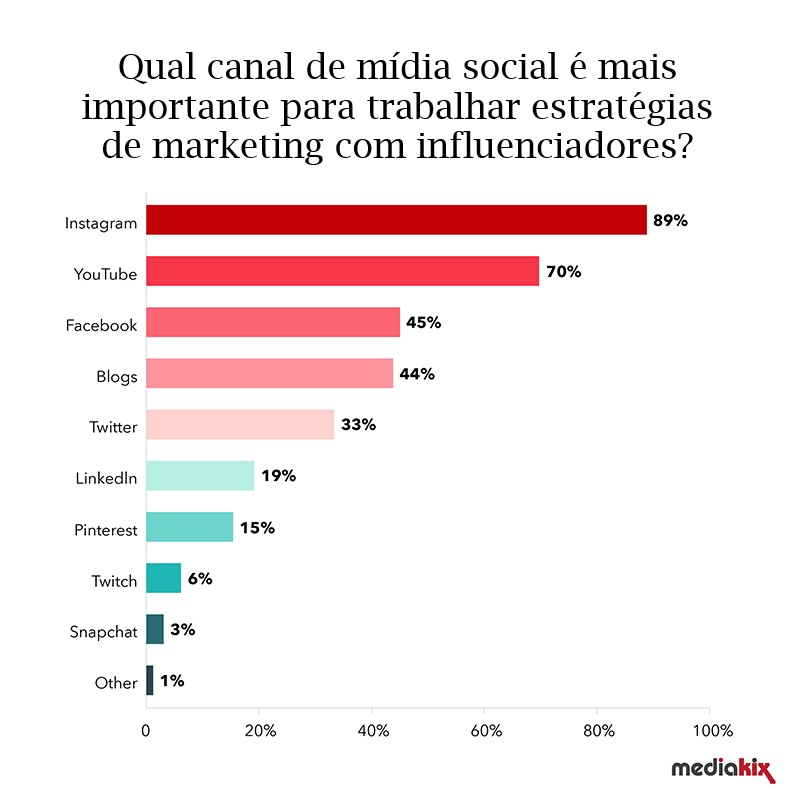 Como vender roupas pelo Instagram: imagem de um gráfico indicando o Instagram como a principal rede social para trabalhar com influenciadores digitais