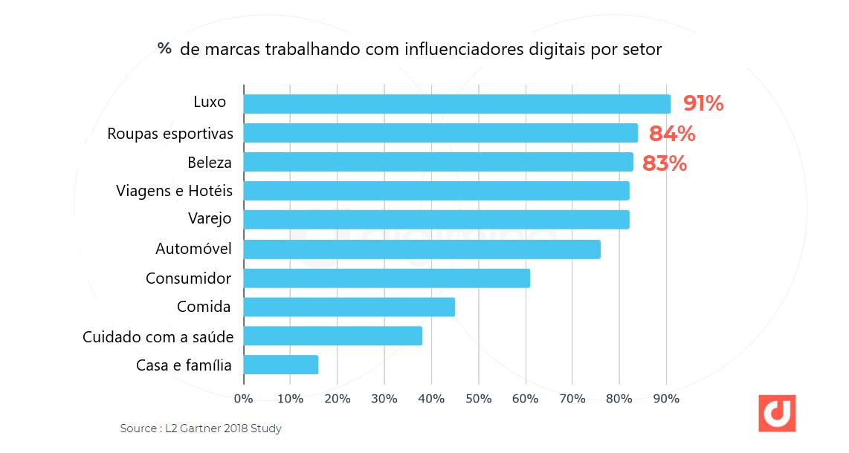 Como vender roupas pelo Instagram: imagem de um gráfico indicando os segmentos que mais investem em ações de marketing de influência