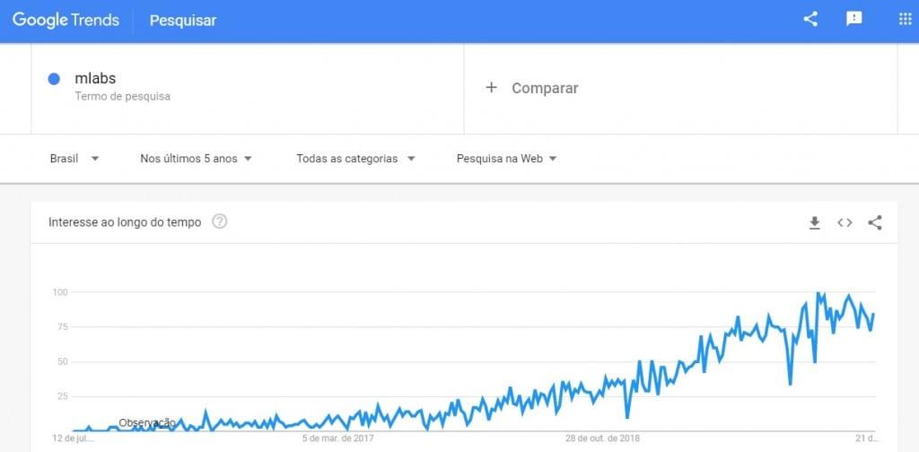 mLabs é seguro - gráfico google trends