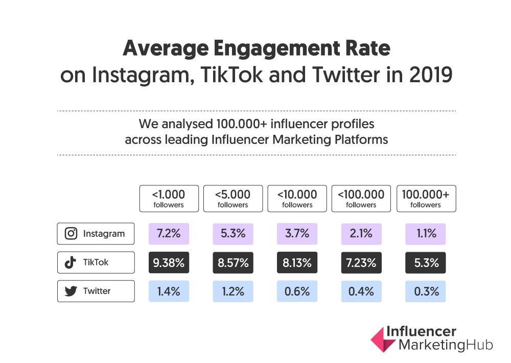 TikTok Marketing: dados do estudo realizado sobre o tiktok