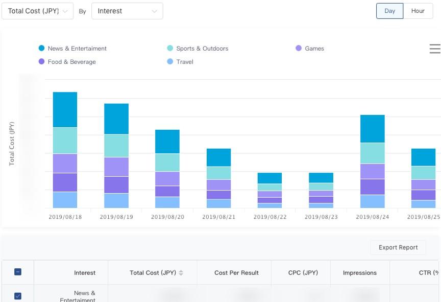 Tiktok Marketing: imagem da página de adição de desempenho dos anúncios no app