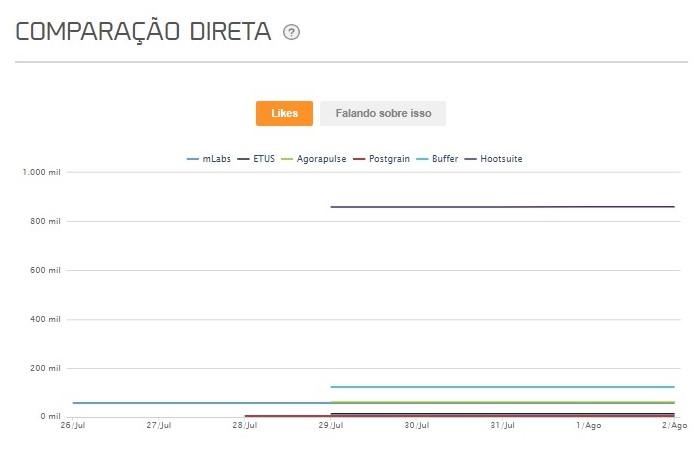 Como usar mLabs: imagem do gráfico de concorrentes