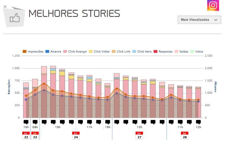 Relatório Stories Instagram: imagem do gráfico de melhores posts da mLabs