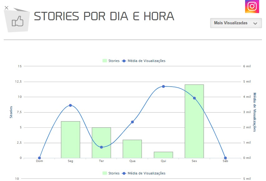 Relatório Stories Instagram: imagem do gráfico de Stories por dia e hora da mLabs