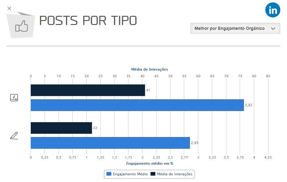 melhor horário para postar no LinkedIn: imagem do gráfico de posts por tipo da mLabs