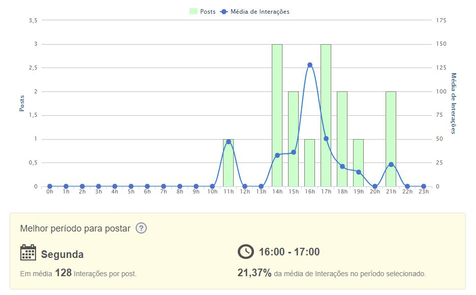 melhor horário para postar no LinkedIn: imagem do gráfico de posts por dia e hora da mLabs