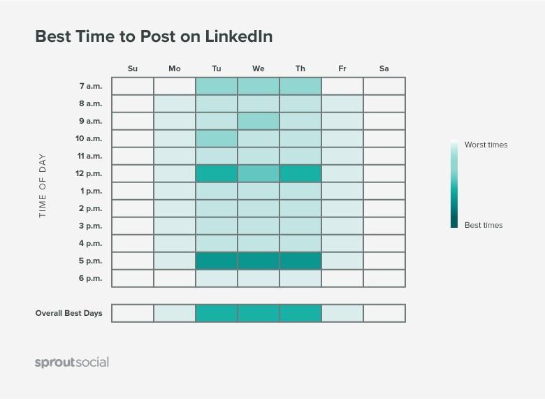 melhor horário para postar no LinkedIn: imagem do gráfico de melhores horários para postar da Sprout Social
