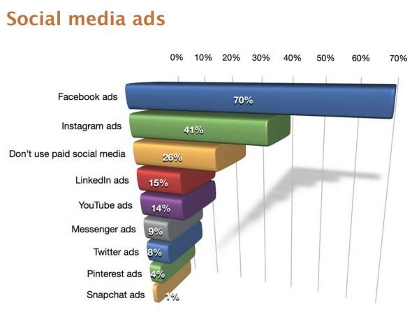 Marketing no Instagram: imagem de um gráfico da Social Media Examiner
