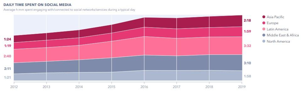 Plano de marketing digital: imagem de um gráfico da pesquisa realizada pela GlobalWebIndex que aponta o tempo médio diário que cada pessoa gasta nas redes sociais