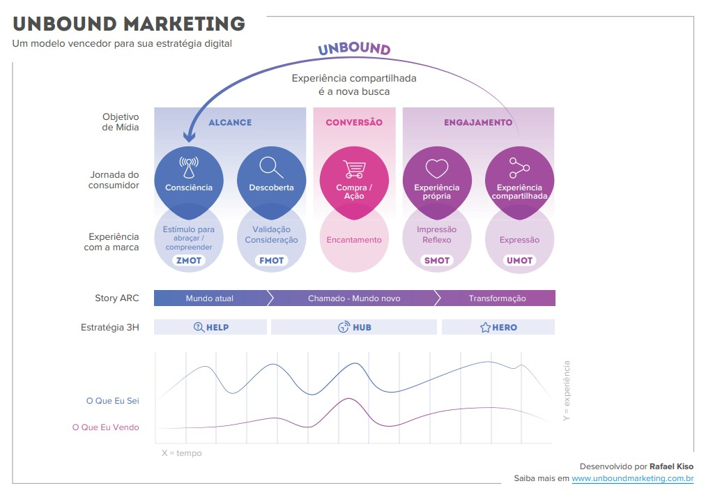 Plano de marketing digital: imagem de um framework abordando toda a metodologia Unbound Marketing