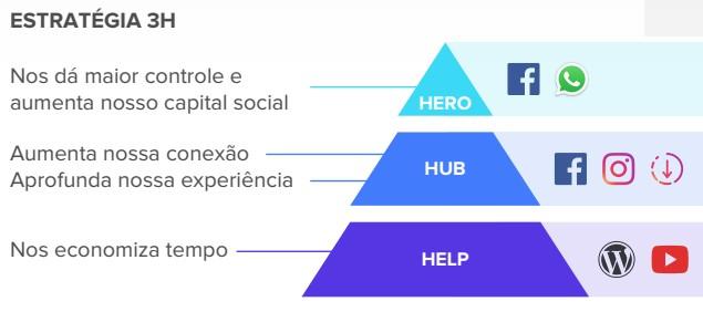 Plano de marketing digital: imagem de uma pirâmide indicando quando devem ser produzidos os conteúdos HELP, HUB e HERO